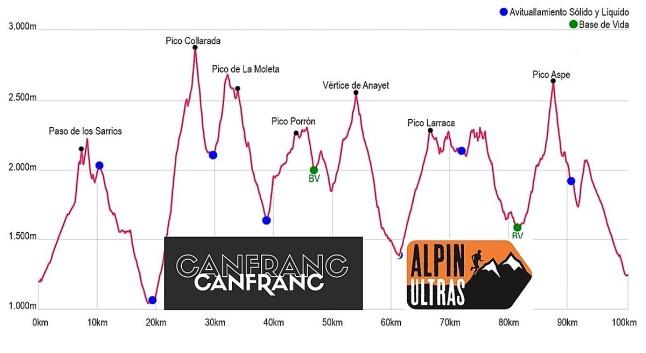 canfranc canfranc ultra 100km 2019 perfil de carrera
