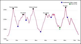 canfranc canfranc ultra 75km 2019 perfil de carrera